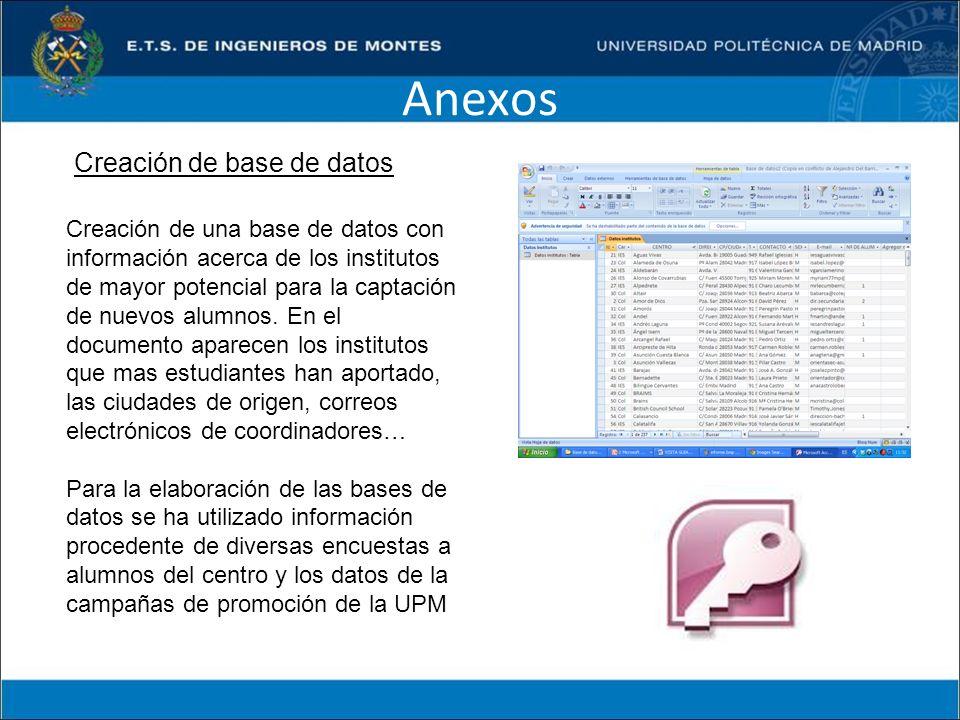 Anexos Creación de base de datos