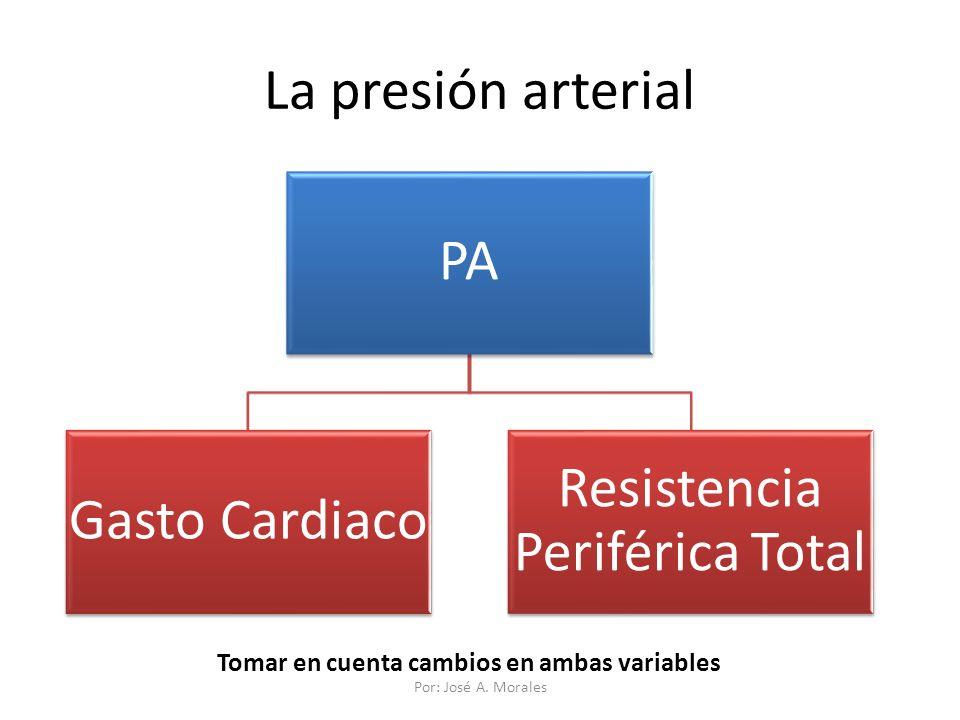 Resistencia Periférica Total