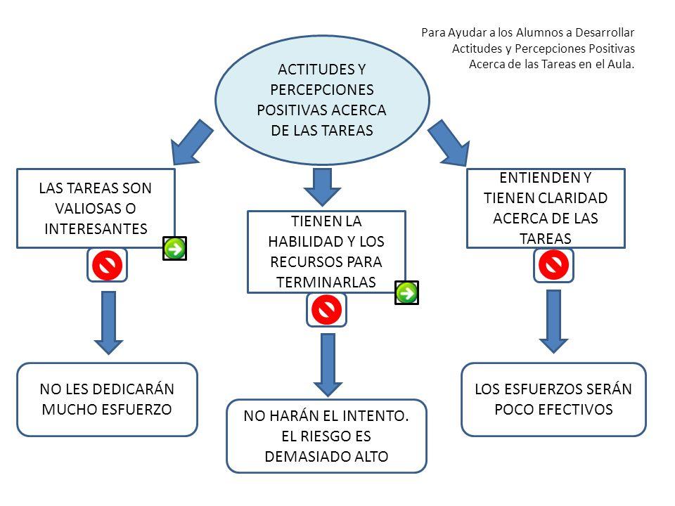 ACTITUDES Y PERCEPCIONES POSITIVAS ACERCA DE LAS TAREAS