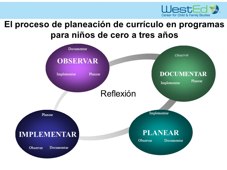 El proceso de planeación de currículo en programas para niños de cero a tres años