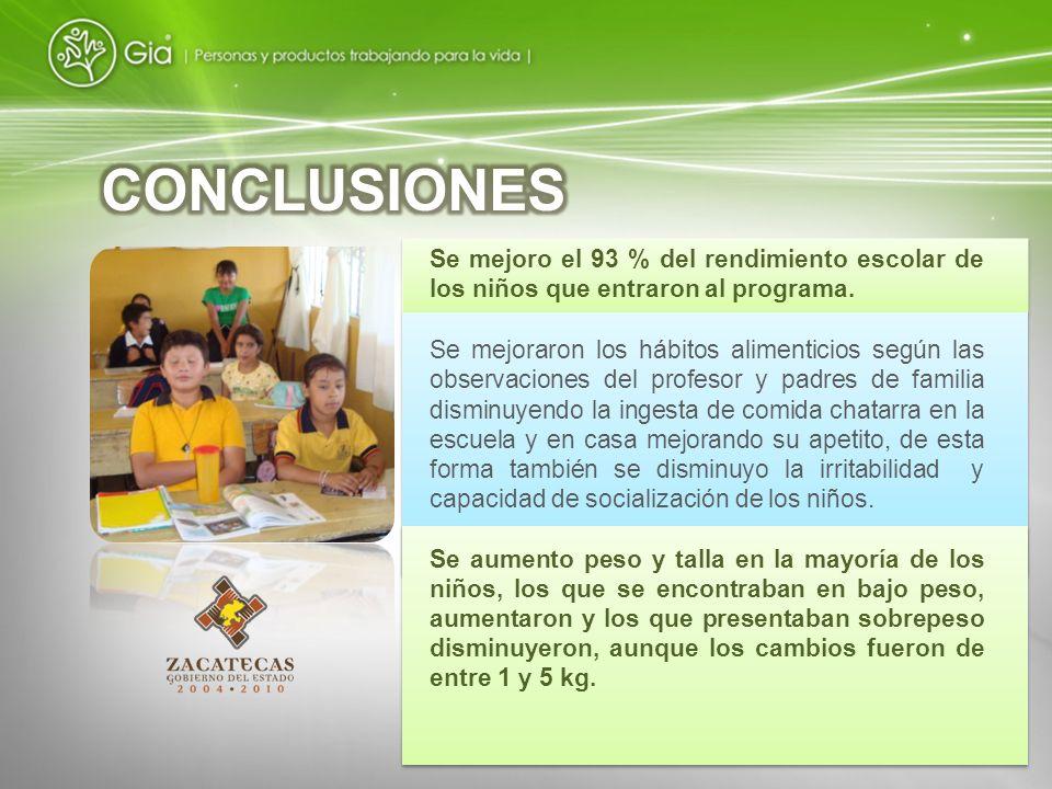 CONCLUSIONES Se mejoro el 93 % del rendimiento escolar de los niños que entraron al programa.