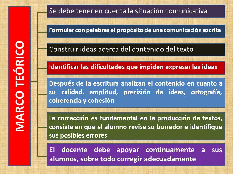 MARCO TEÓRICO Se debe tener en cuenta la situación comunicativa