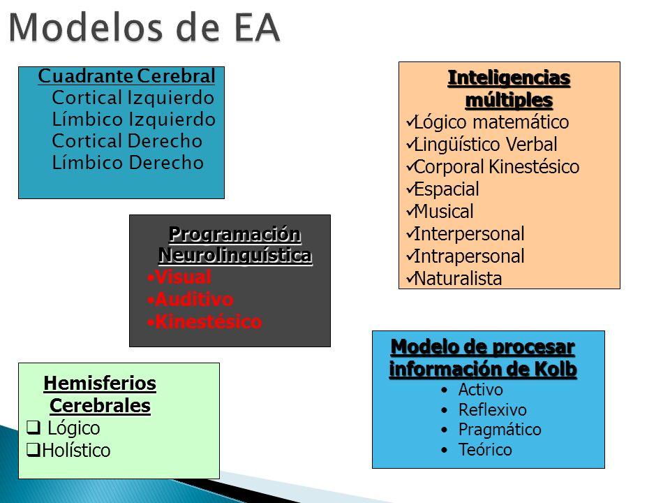 Modelos de EA Inteligencias múltiples Cuadrante Cerebral