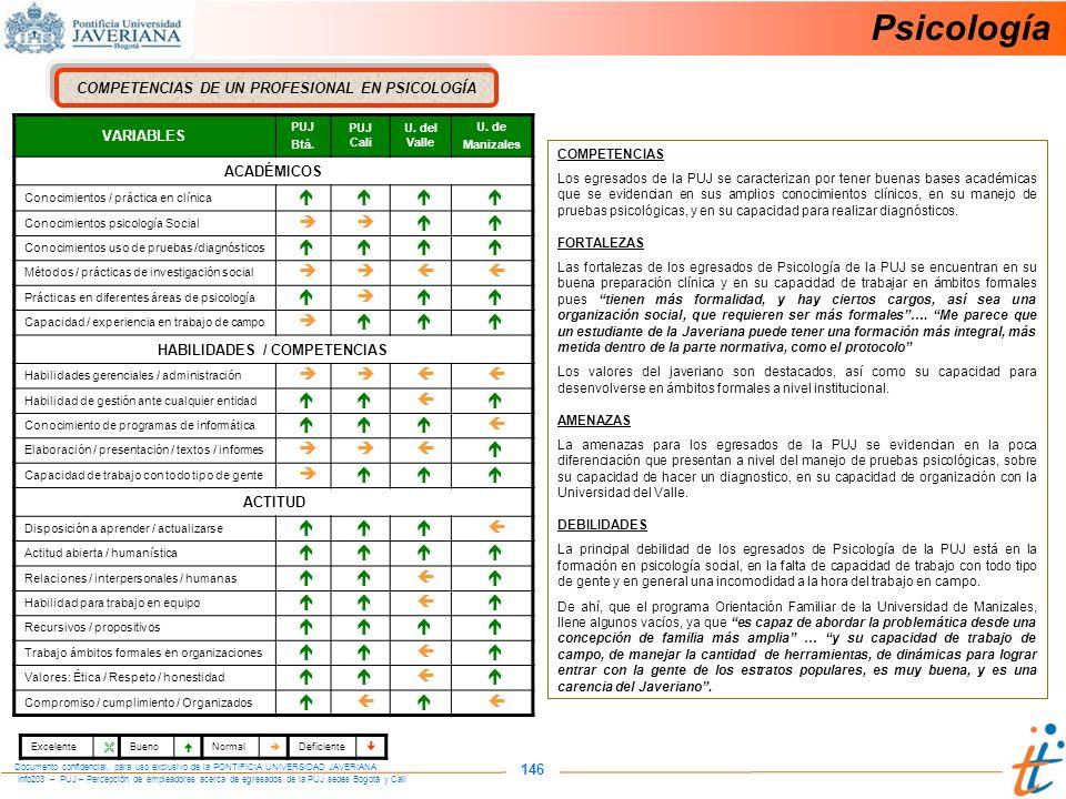 Psicología 146 COMPETENCIAS DE UN PROFESIONAL EN PSICOLOGÍA VARIABLES
