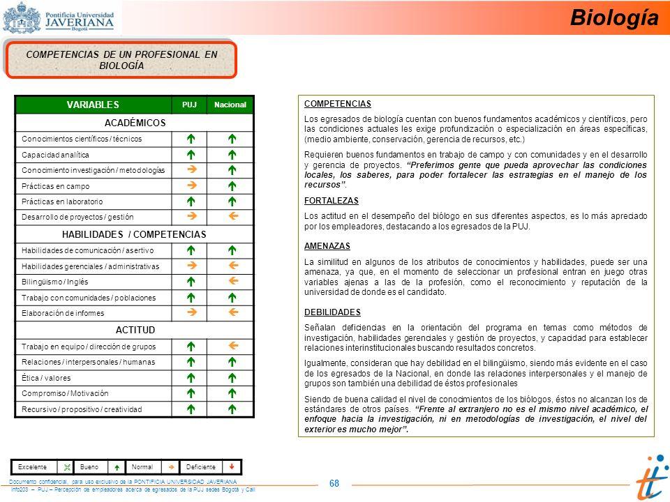 COMPETENCIAS DE UN PROFESIONAL EN HABILIDADES / COMPETENCIAS