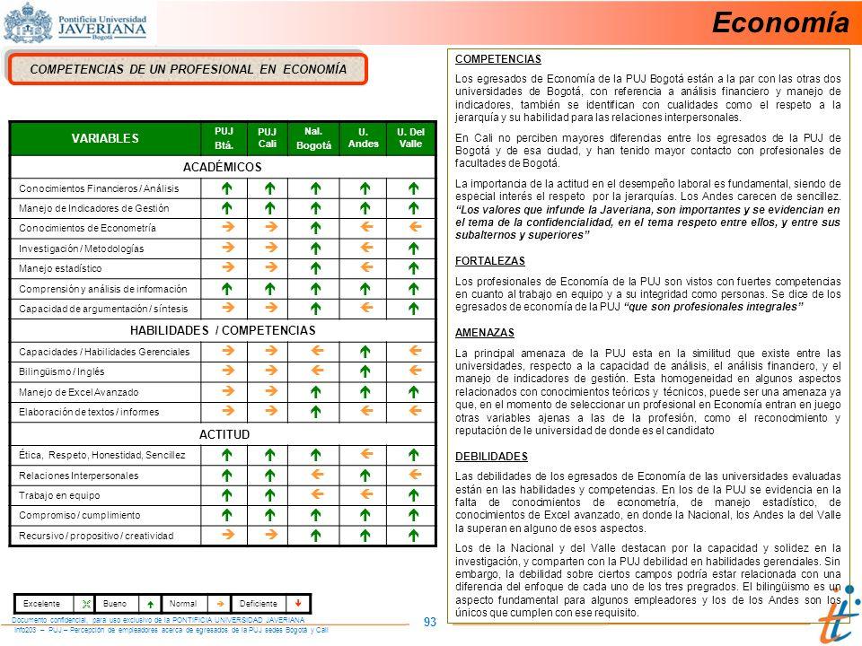 COMPETENCIAS DE UN PROFESIONAL EN ECONOMÍA HABILIDADES / COMPETENCIAS