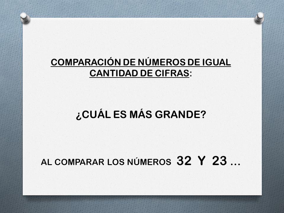 COMPARACIÓN DE NÚMEROS DE IGUAL CANTIDAD DE CIFRAS: