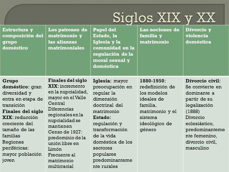 Siglos XIX y XX Estructura y composición del grupo doméstico