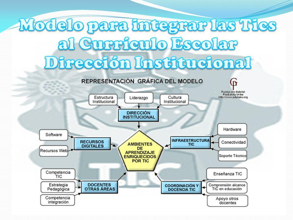 Modelo para integrar las Tics al Currículo Escolar Dirección Institucional