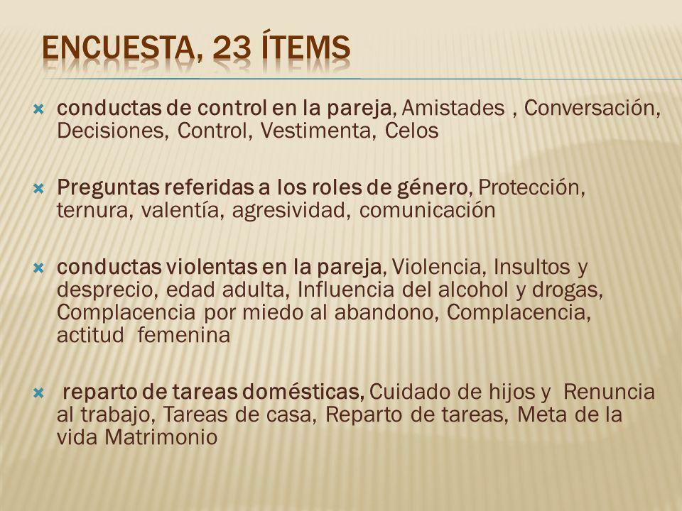 Encuesta, 23 ítems conductas de control en la pareja, Amistades , Conversación, Decisiones, Control, Vestimenta, Celos.
