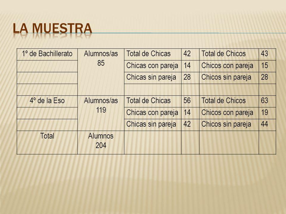 LA MUESTRA 1º de Bachillerato Alumnos/as 85 Total de Chicas 42
