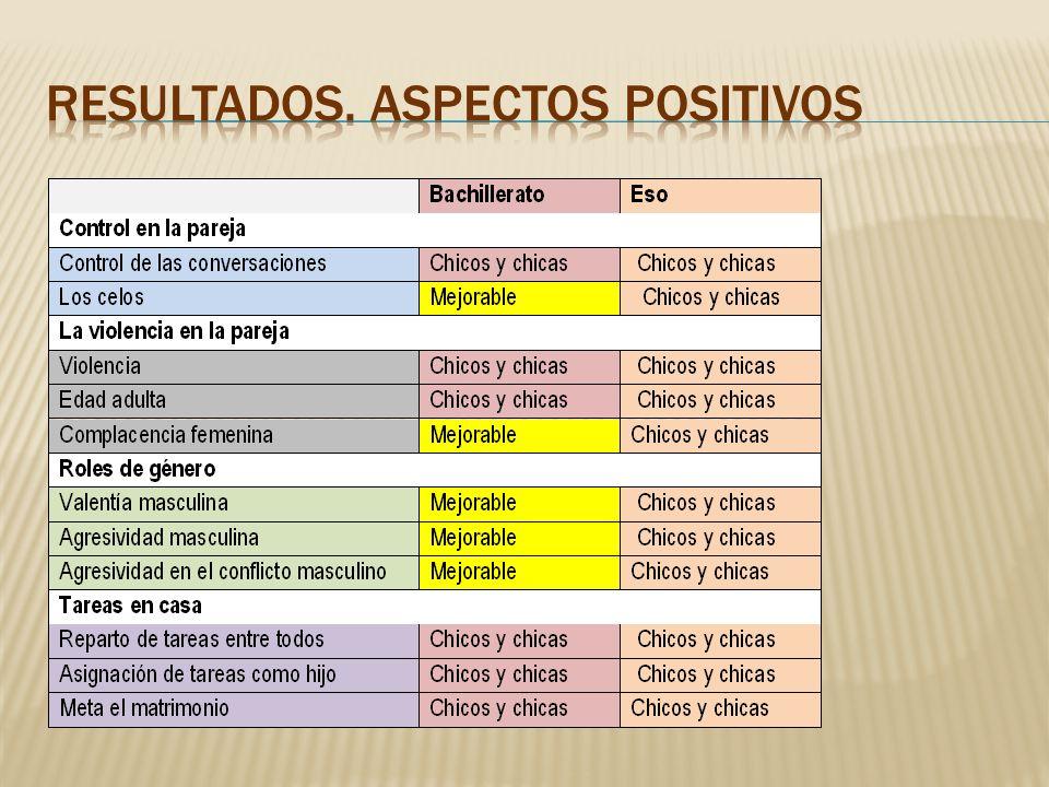 RESULTADOS. ASPECTOS POSITIVOS