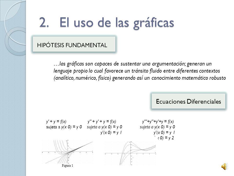 2. El uso de las gráficas Ecuaciones Diferenciales