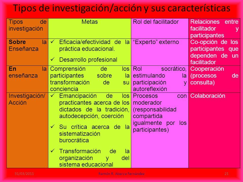 Tipos de investigación/acción y sus características