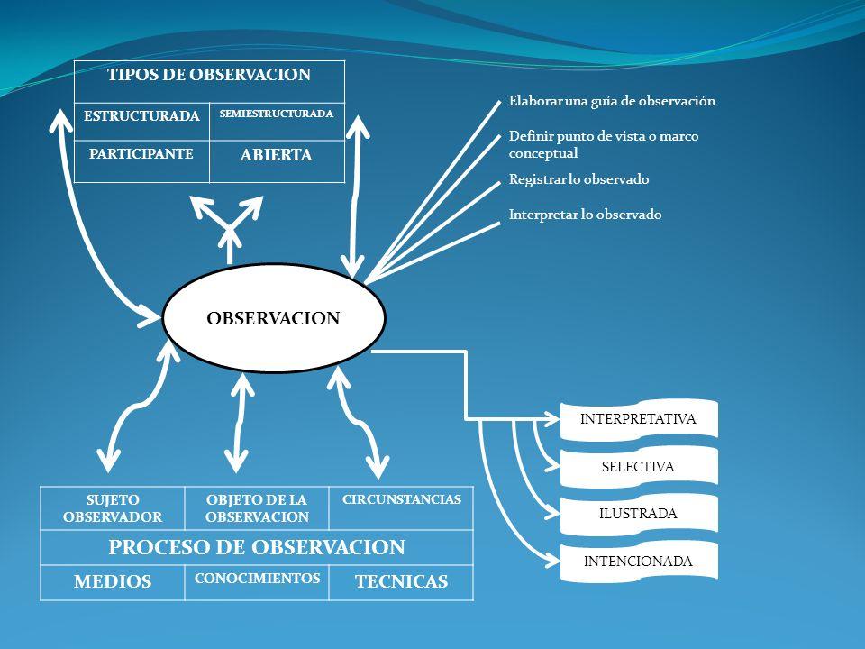 OBJETO DE LA OBSERVACION PROCESO DE OBSERVACION