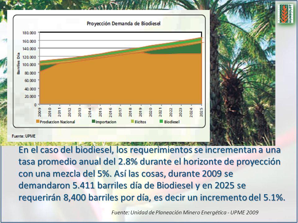 En el caso del biodiesel, los requerimientos se incrementan a una tasa promedio anual del 2.8% durante el horizonte de proyección con una mezcla del 5%. Así las cosas, durante 2009 se demandaron 5.411 barriles día de Biodiesel y en 2025 se requerirán 8,400 barriles por día, es decir un incremento del 5.1%.