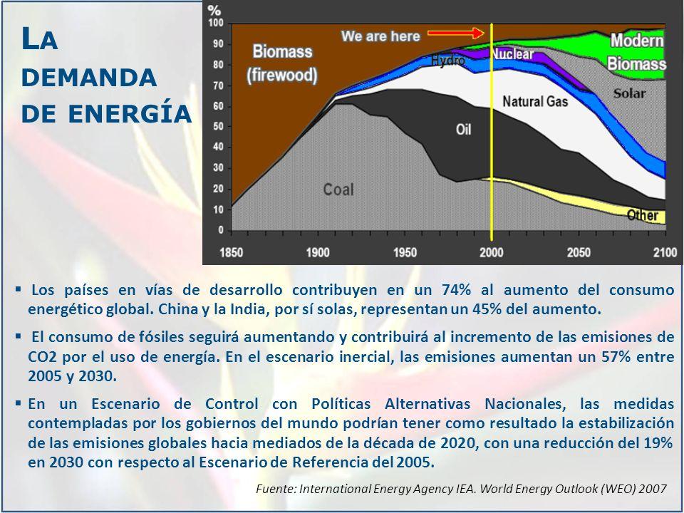 La demanda de energía