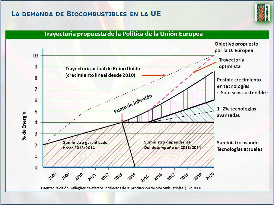 La demanda de Biocombustibles en la UE
