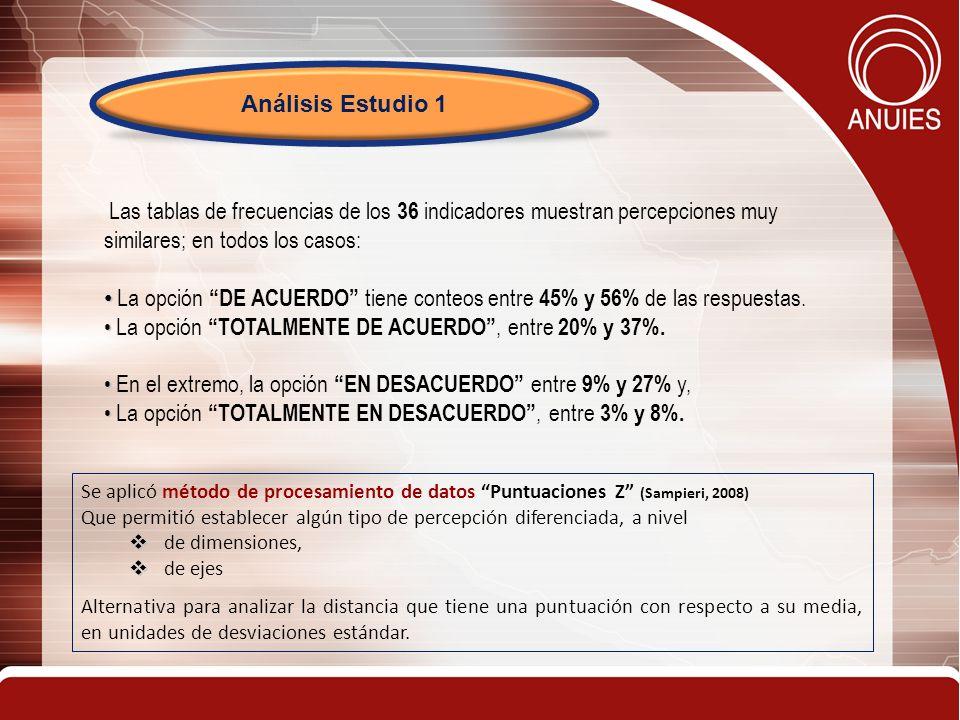 La opción TOTALMENTE DE ACUERDO , entre 20% y 37%.