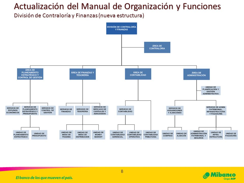 Manual de organizacin y funciones oficina de actualizaci for Manual de funciones de un restaurante pdf