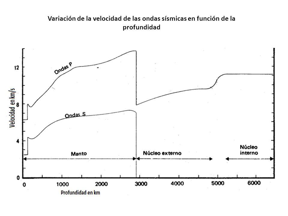 Variación de la velocidad de las ondas sísmicas en función de la profundidad