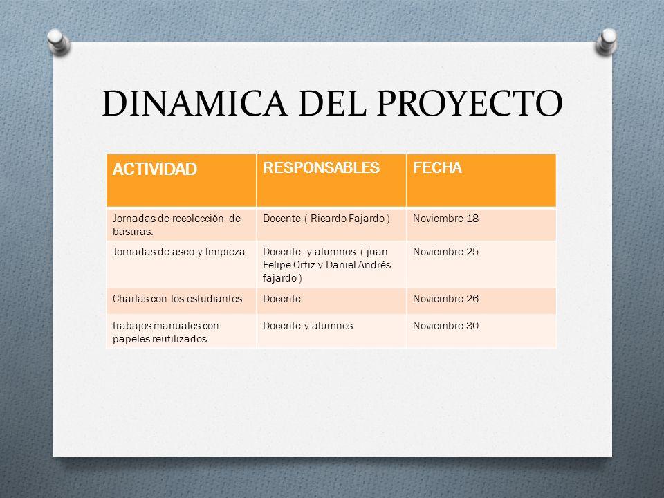 DINAMICA DEL PROYECTO ACTIVIDAD RESPONSABLES FECHA