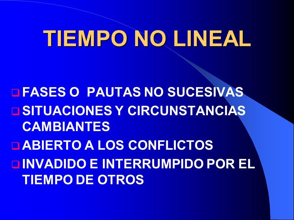 TIEMPO NO LINEAL FASES O PAUTAS NO SUCESIVAS