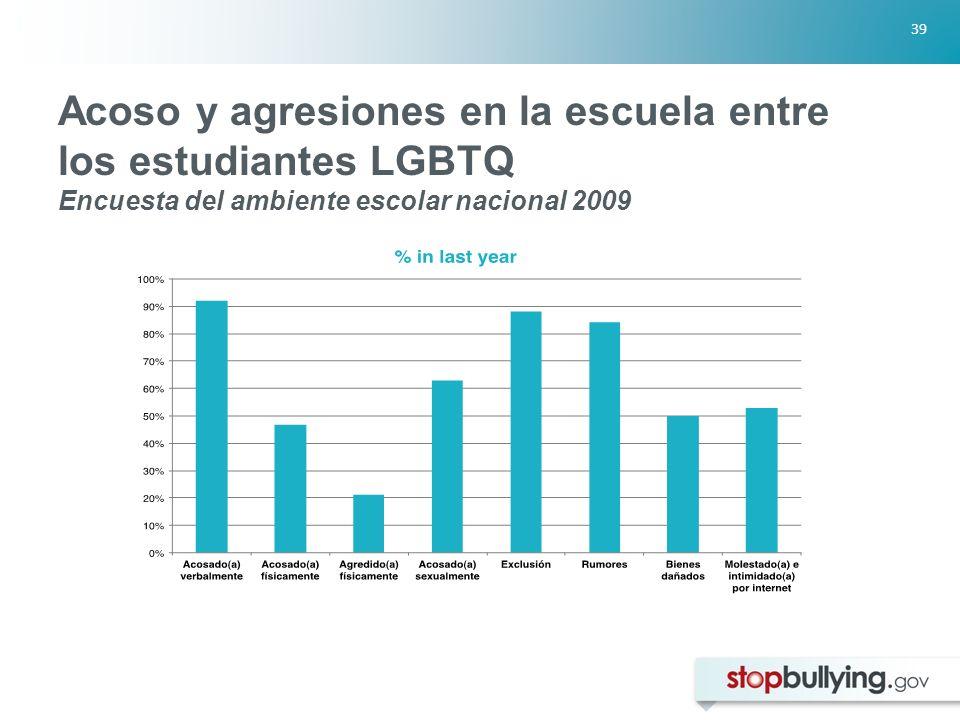 Acoso y agresiones en la escuela entre los estudiantes LGBTQ Encuesta del ambiente escolar nacional 2009