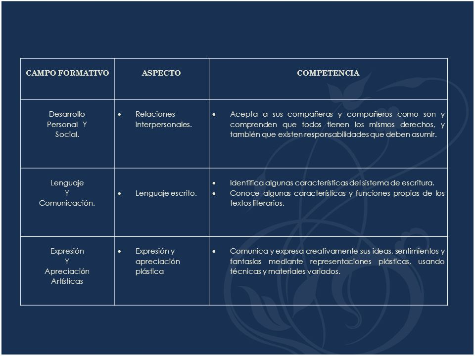 CAMPO FORMATIVO. ASPECTO. COMPETENCIA. Desarrollo. Personal Y. Social. Relaciones interpersonales.