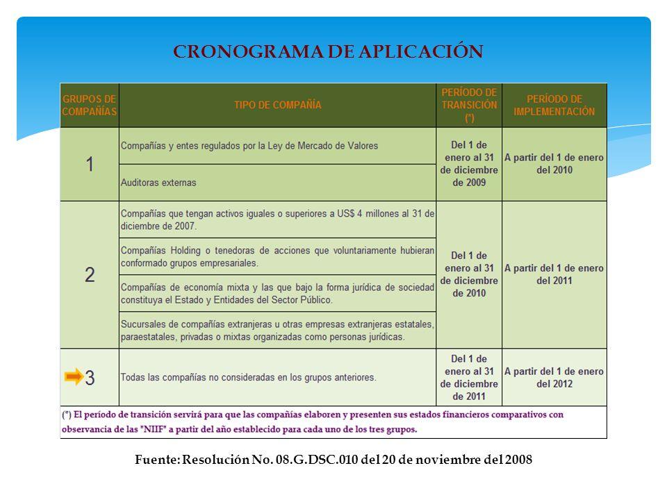 Fuente: Resolución No. 08.G.DSC.010 del 20 de noviembre del 2008