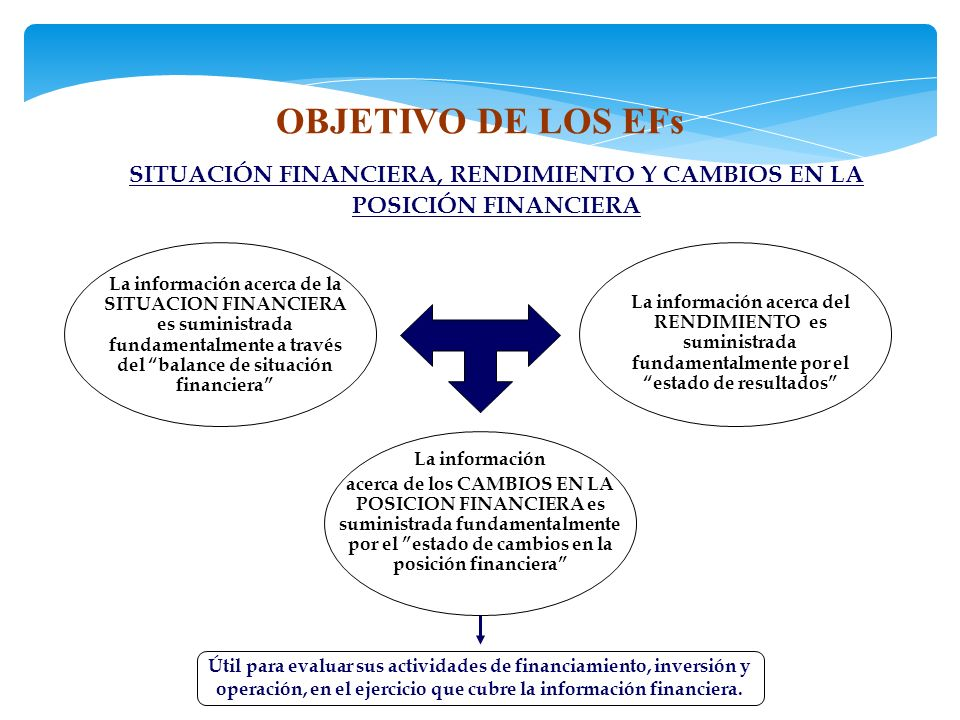 SITUACIÓN FINANCIERA, RENDIMIENTO Y CAMBIOS EN LA POSICIÓN FINANCIERA