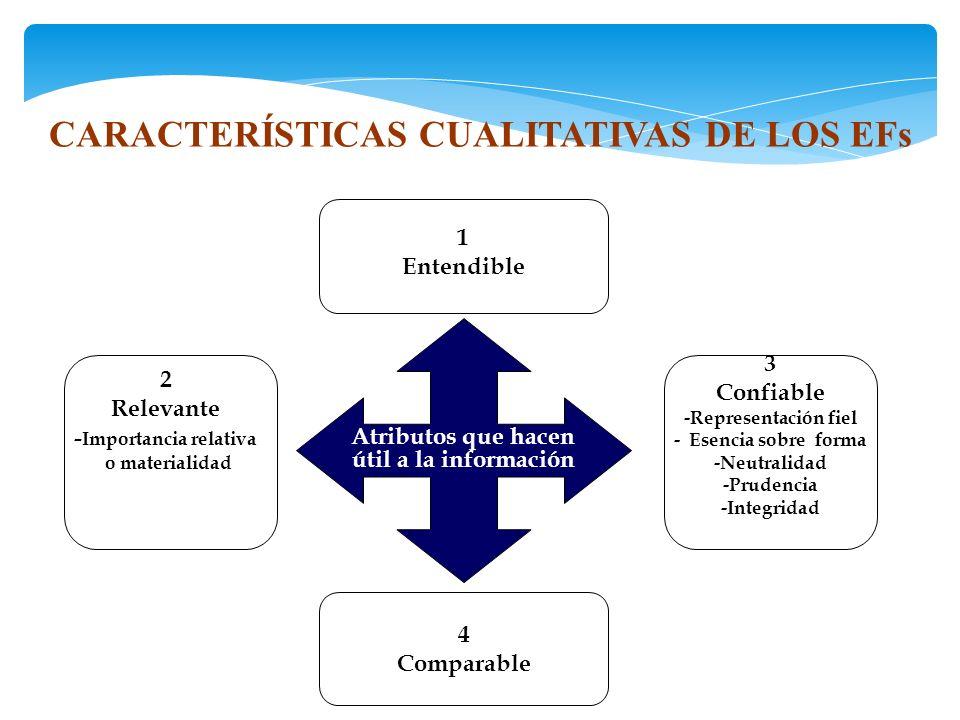 CARACTERÍSTICAS CUALITATIVAS DE LOS EFs -Importancia relativa