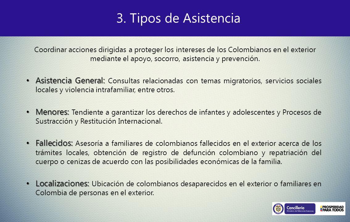 3. Tipos de Asistencia