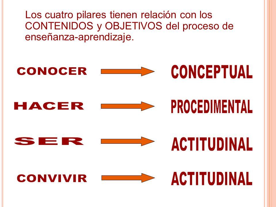 CONCEPTUAL CONOCER PROCEDIMENTAL HACER SER ACTITUDINAL CONVIVIR