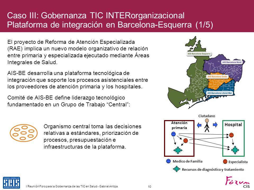 Caso III: Gobernanza TIC INTERorganizacional Plataforma de integración en Barcelona-Esquerra (1/5)