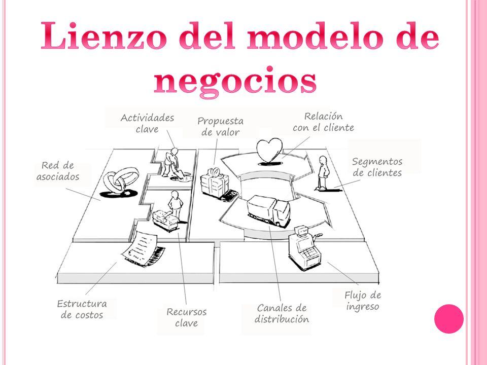 Lienzo del modelo de negocios