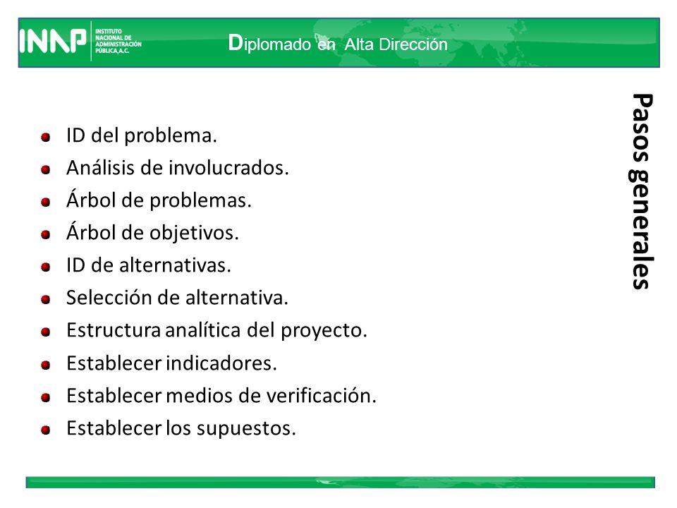 Pasos generales ID del problema. Análisis de involucrados.