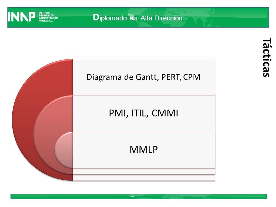 Diagrama de Gantt, PERT, CPM