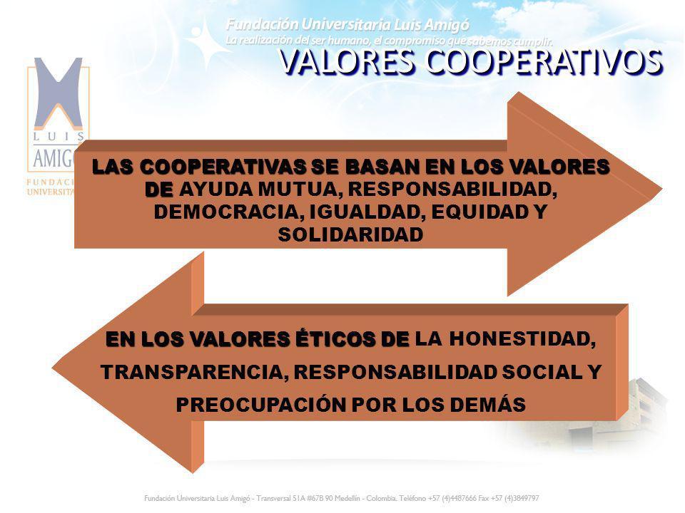 VALORES COOPERATIVOS LAS COOPERATIVAS SE BASAN EN LOS VALORES DE AYUDA MUTUA, RESPONSABILIDAD, DEMOCRACIA, IGUALDAD, EQUIDAD Y SOLIDARIDAD.