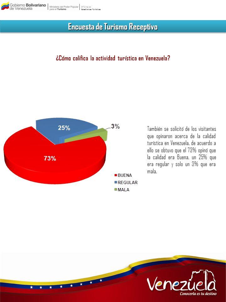 Encuesta de Turismo Receptivo