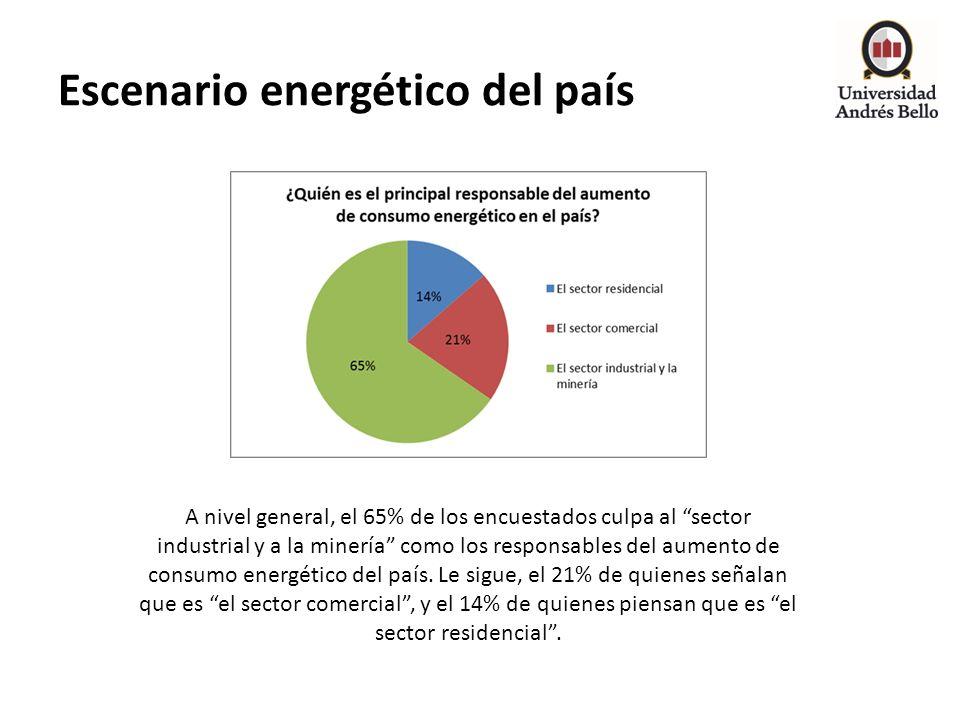 Escenario energético del país