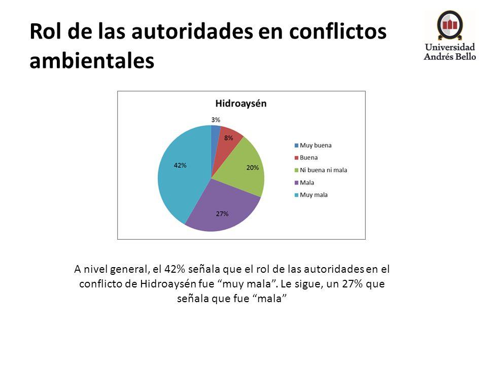 Rol de las autoridades en conflictos ambientales