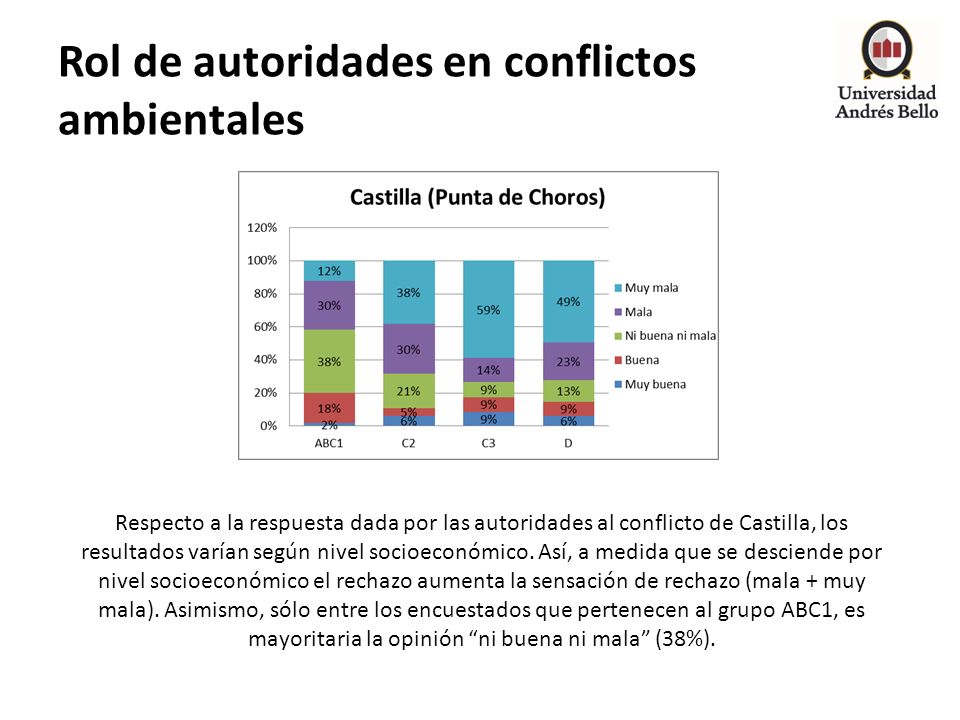 Rol de autoridades en conflictos ambientales