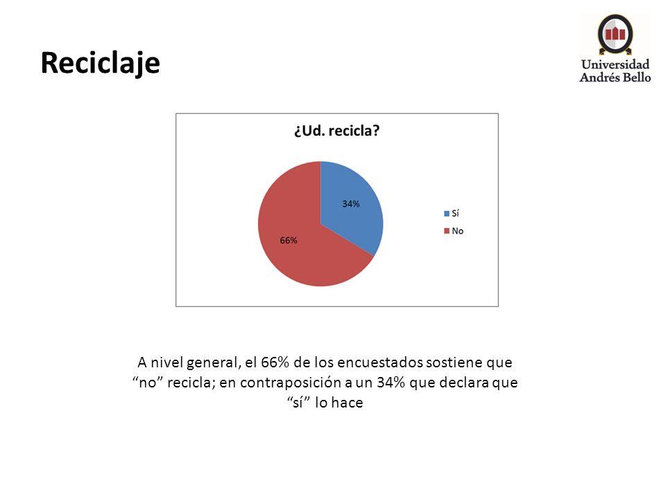 Reciclaje A nivel general, el 66% de los encuestados sostiene que no recicla; en contraposición a un 34% que declara que sí lo hace.
