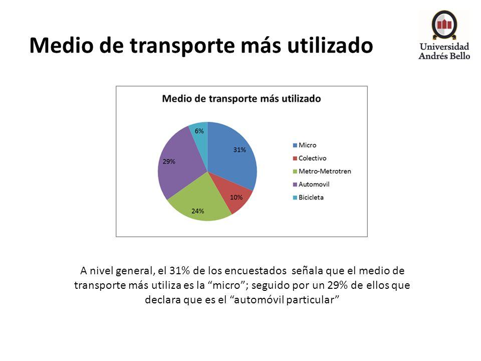 Medio de transporte más utilizado