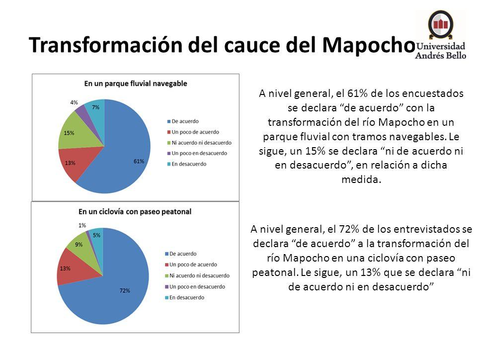 Transformación del cauce del Mapocho
