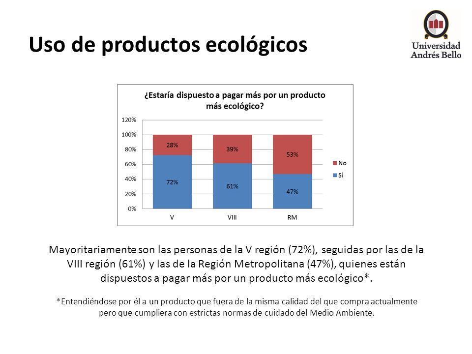 Uso de productos ecológicos