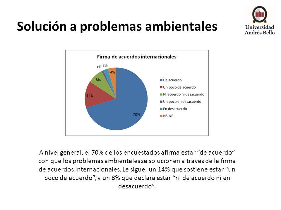 Solución a problemas ambientales
