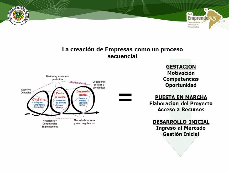 = La creación de Empresas como un proceso secuencial GESTACION