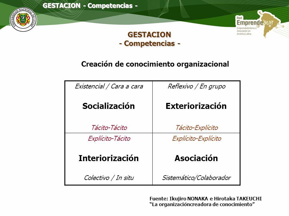 Socialización Exteriorización Interiorización Asociación